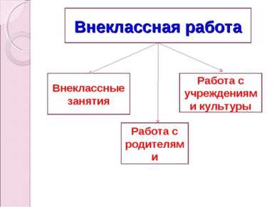 Внеклассные занятия Работа с учреждениями культуры Работа с родителями Внекла...