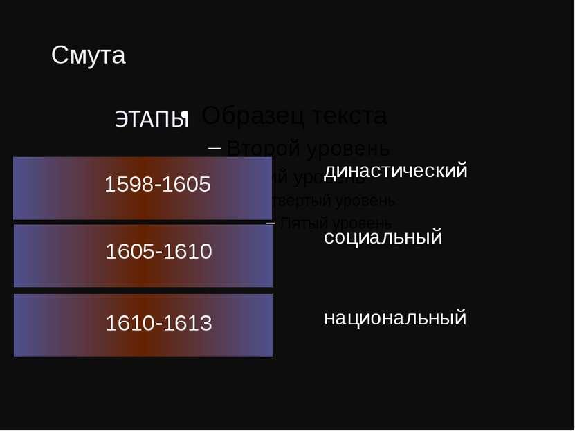 Смута 1598-1605 династический 1605-1610 1610-1613 социальный национальный