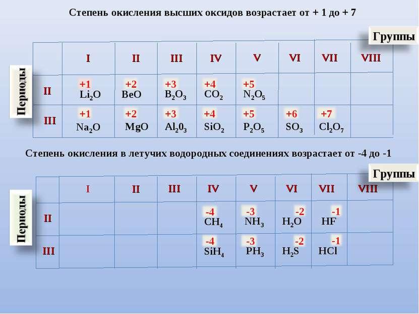 I II III IV V VI VII VIII II III Li2O BeO B2O3 CO2 N2O5 Na2O Al203 SiO2 P2O5 ...