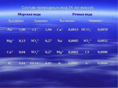 Состав природных вод (% по массе). Морская вода Речная вода Катионы Анионы Ка...