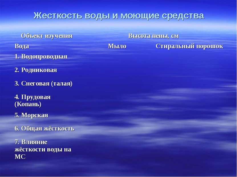 Жесткость воды и моющие средства Объект изучения Высота пены, см Вода Мыло Ст...
