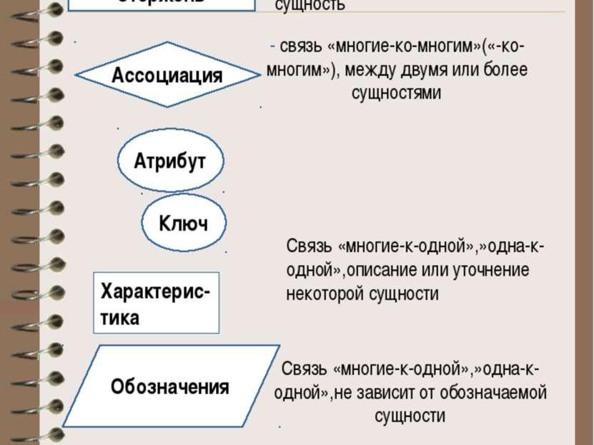 Er-модель (сущность-связь)