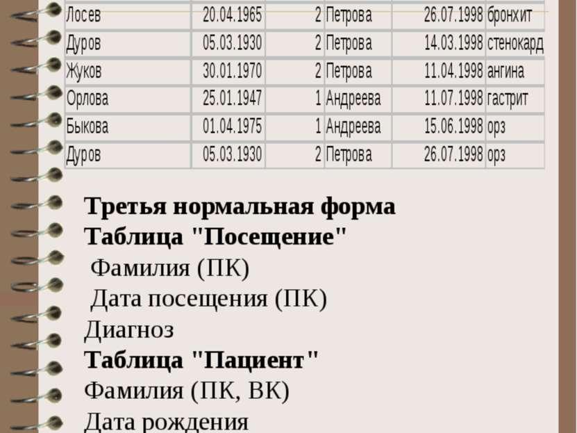 """Третья нормальная форма Таблица """"Посещение"""" Фамилия (ПК) Дата посещения (ПК) ..."""
