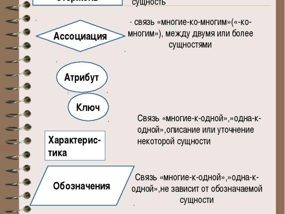 Геометрическое изображение типов сущностей Стержень Ассоциация Атрибут Ключ Х...