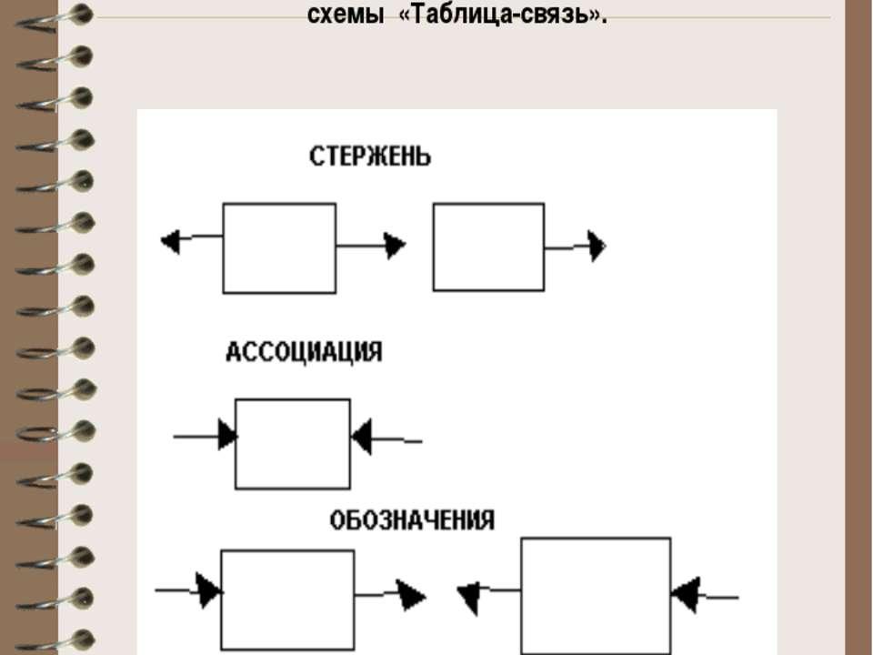 Три класса сущностей на языке моделирования «Таблица-связь» можно изобразить ...