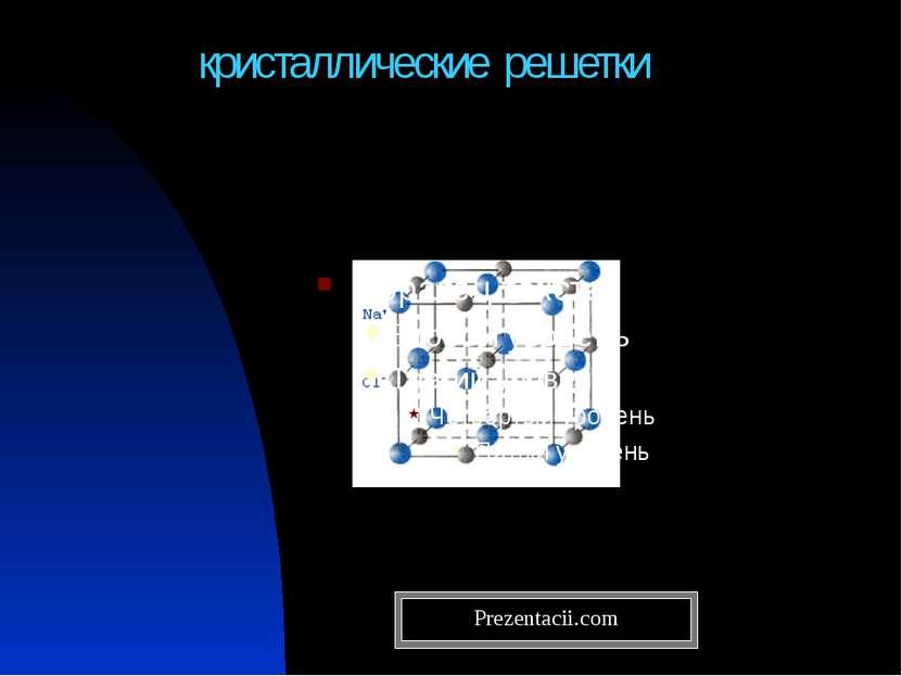кристаллические решетки Prezentacii.com