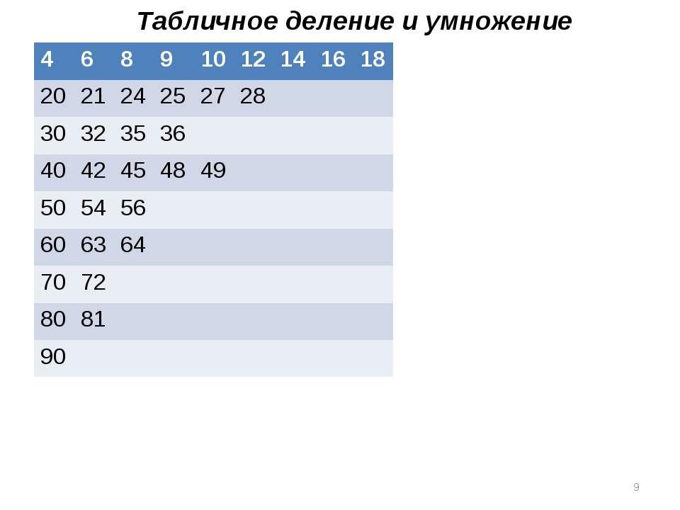 Табличное деление и умножение * 4 6 8 9 10 12 14 16 18 20 21 24 25 27 28 30 3...