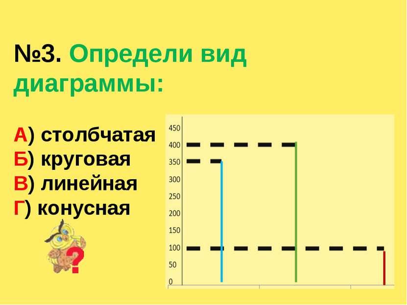 №3. Определи вид диаграммы: А) столбчатая Б) круговая В) линейная Г) конусная