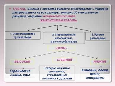 1739 год. «Письма о правилах русского стихотворства». Реформа распространена ...