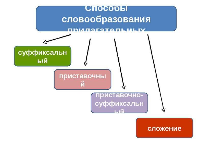 приставочный суффиксальный приставочно- суффиксальный сложение Способы словоо...