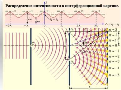 Интерференция света Интерференция (от лат. inter — взаимно и ferio - ударяю) ...