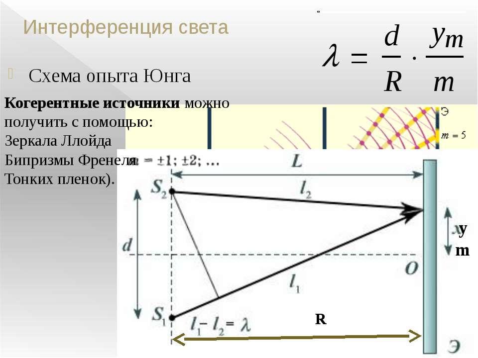 Интерференция света Схема опыта Юнга R ym Когерентные источники можно получит...