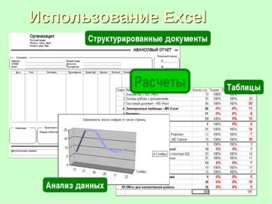 Использование Excel Расчеты Структурированные документы Анализ данных Таблицы