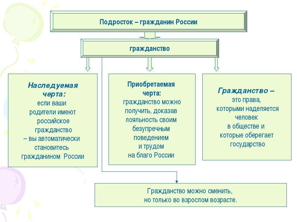 Подросток – гражданин России гражданство Наследуемая черта: если ваши родител...