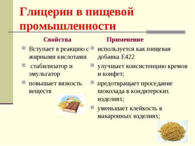 Глицерин в пищевой промышленности Свойства Вступает в реакцию с жирными кисло...