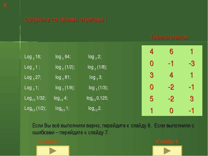 Сравните со своими ответами ! Log 2 16; log 2 64; log 2 2; Log 2 1 ; log 2 (1...