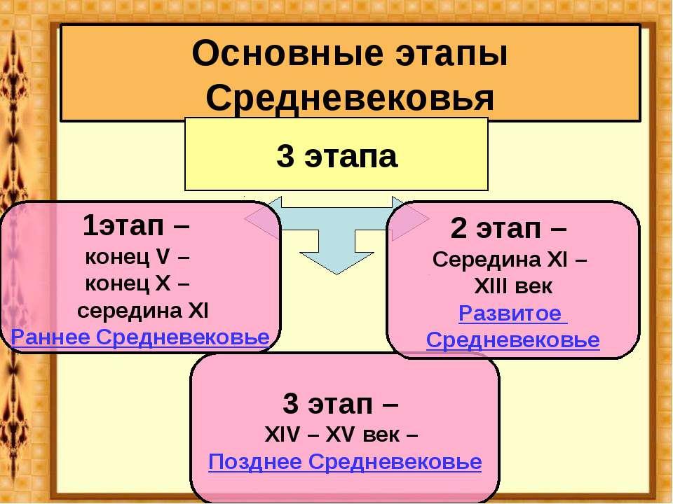 Основные этапы Средневековья 3 этапа 1этап – конец V – конец X – середина XI ...
