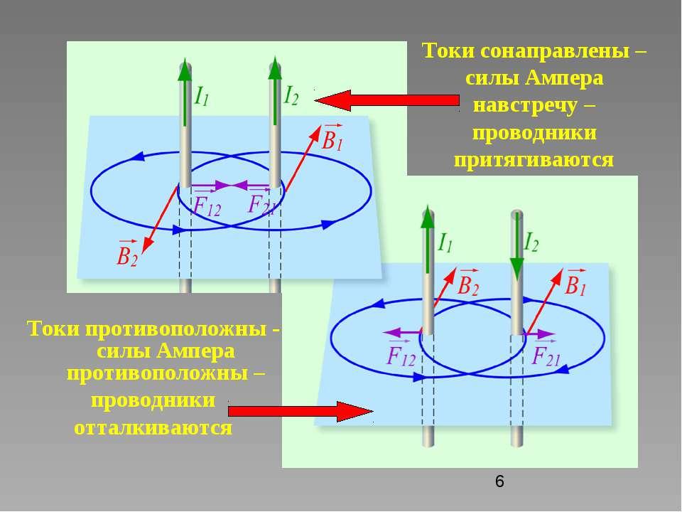 Токи сонаправлены – силы Ампера навстречу – проводники притягиваются Токи про...
