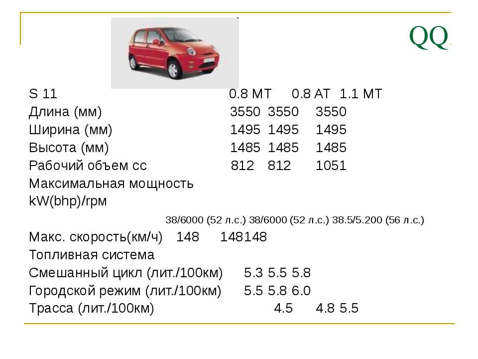 QQ S 11 0.8 MT 0.8 AT 1.1 MT Длина (мм) 3550 3550 3550 Ширина (мм) 1495 1495 ...