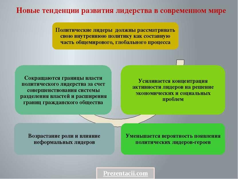 Новые тенденции развития лидерства в современном мире Prezentacii.com