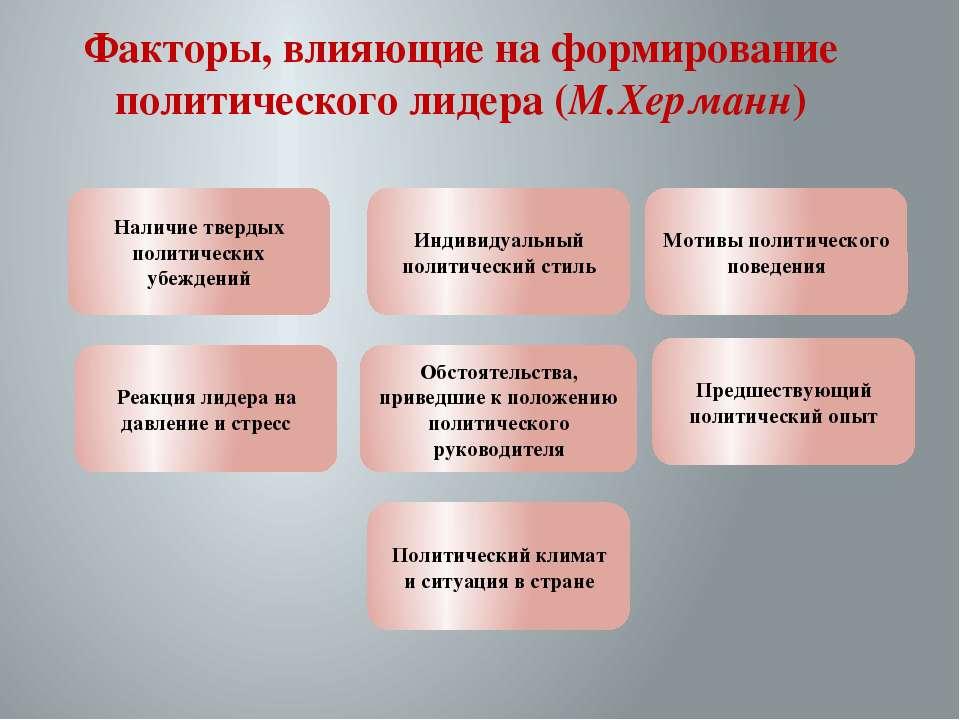 Факторы, влияющие на формирование политического лидера (М.Херманн) Наличие тв...