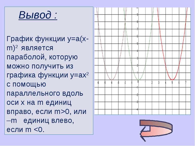 Вывод : График функции у=а(х-m)2 является параболой, которую можно получить и...