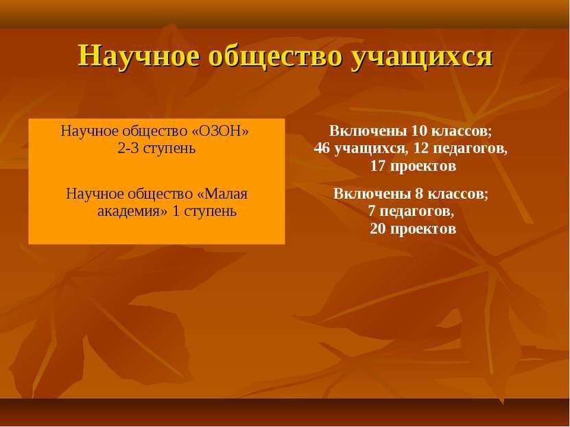 Научное общество учащихся Научное общество «ОЗОН» 2-3 ступень Включены 10 кла...