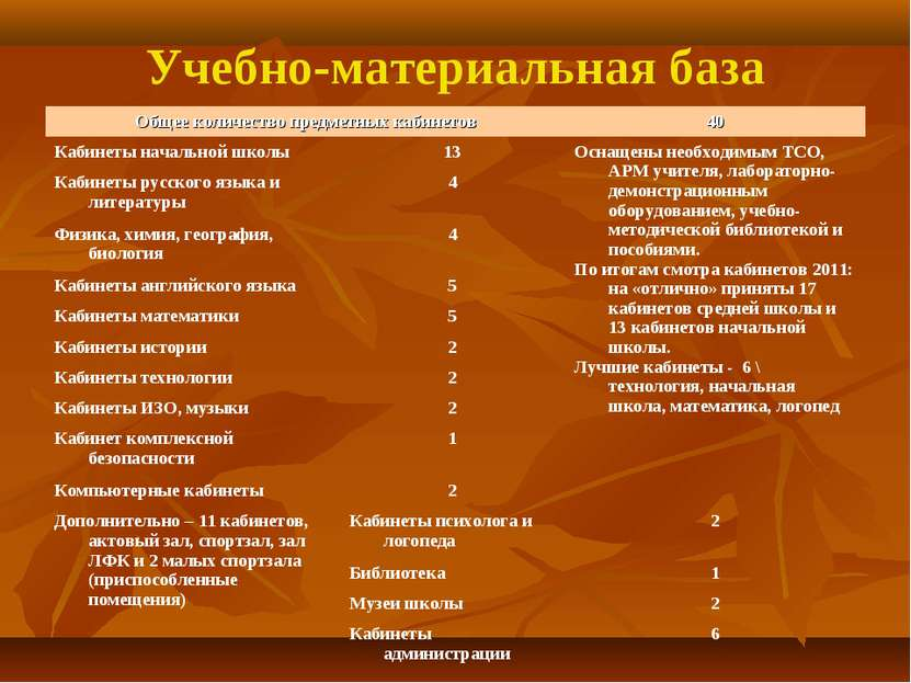 Учебно-материальная база Общее количество предметных кабинетов 40 Кабинеты на...