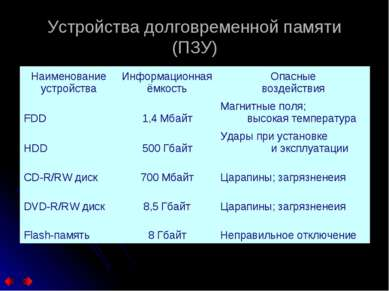 Устройства долговременной памяти (ПЗУ) Наименование устройства Информационная...