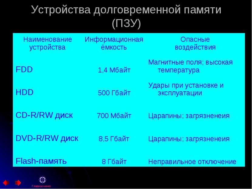 Устройства долговременной памяти (ПЗУ) Главное меню Наименование устройства И...