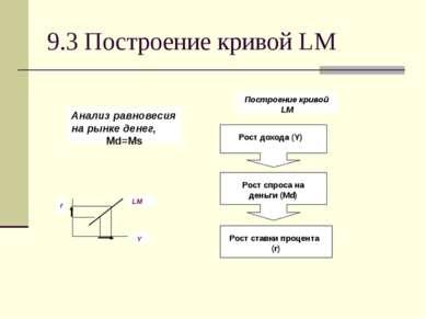 9.3 Построение кривой LM Анализ равновесия на рынке денег, Md=Ms r Y LM Постр...