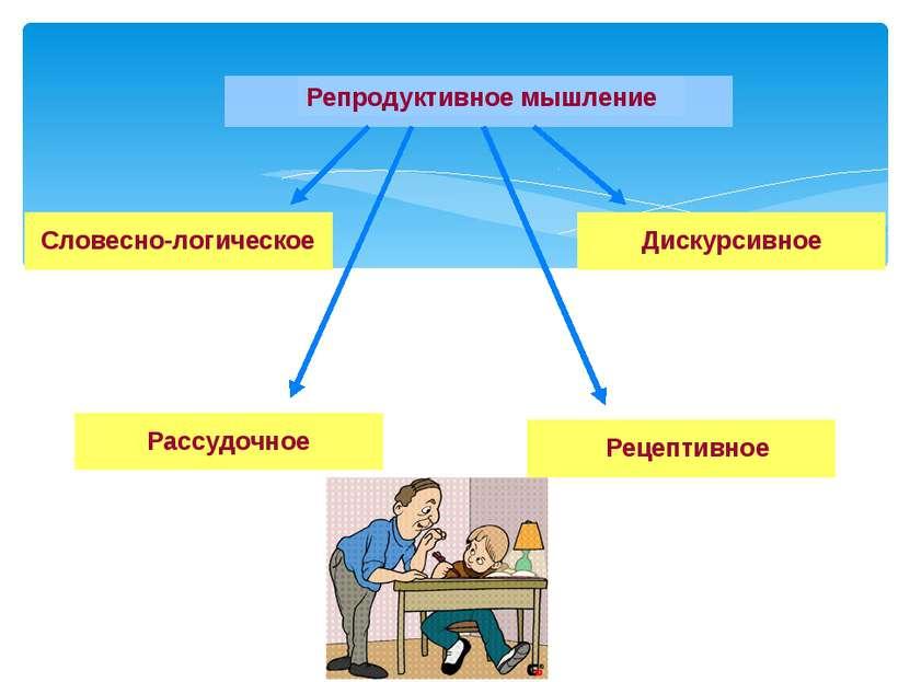 Репродуктивное мышление Словесно-логическое Дискурсивное Рассудочное Рецептив...
