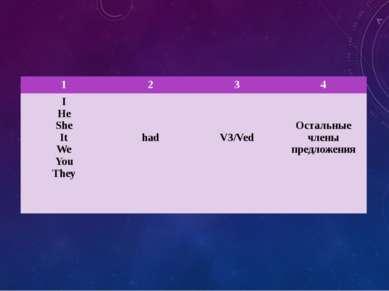 1 2 3 4 I He She It We You They had V3/Ved Остальные члены предложения