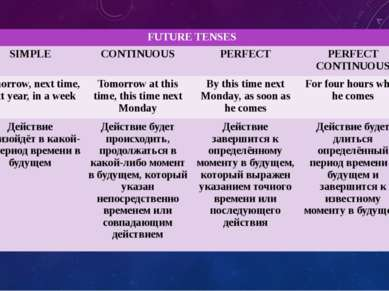 FUTURE TENSES SIMPLE CONTINUOUS PERFECT PERFECT CONTINUOUS Tomorrow, next tim...