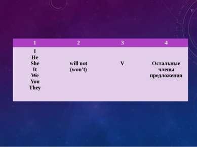 1 2 3 4 I He She It We You They will not (won't) V Остальные члены предложения
