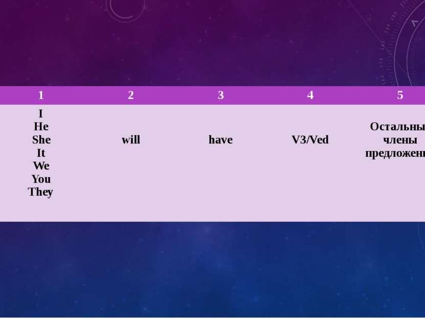 1 2 3 4 5 I He She It We You They will have V3/Ved Остальные члены предложения