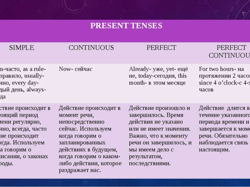 PRESENTTENSES SIMPLE CONTINUOUS PERFECT PERFECT CONTINUOUS Often-часто,as a r...