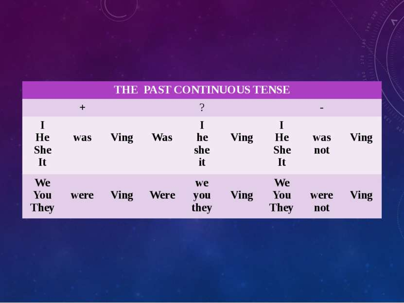 THE PAST CONTINUOUS TENSE + ? - I He She It was Ving Was I he she it Ving I H...