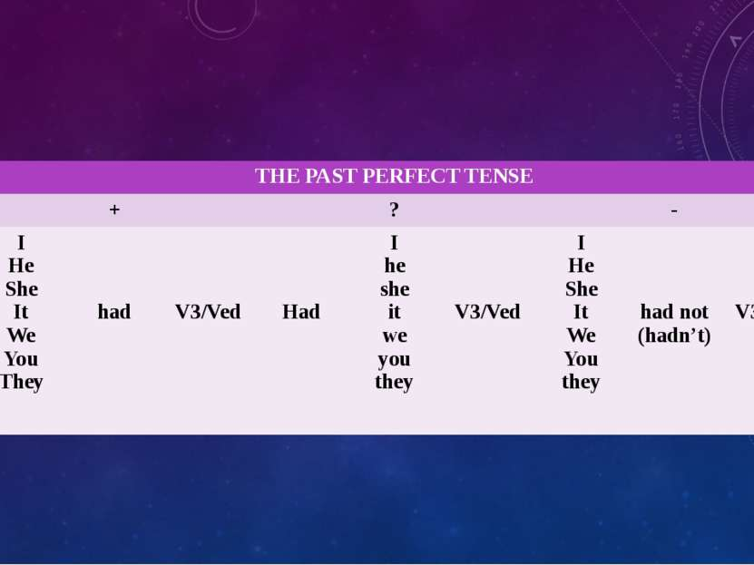 THEPAST PERFECT TENSE + ? - I He She It We You They had V3/Ved Had I he she i...