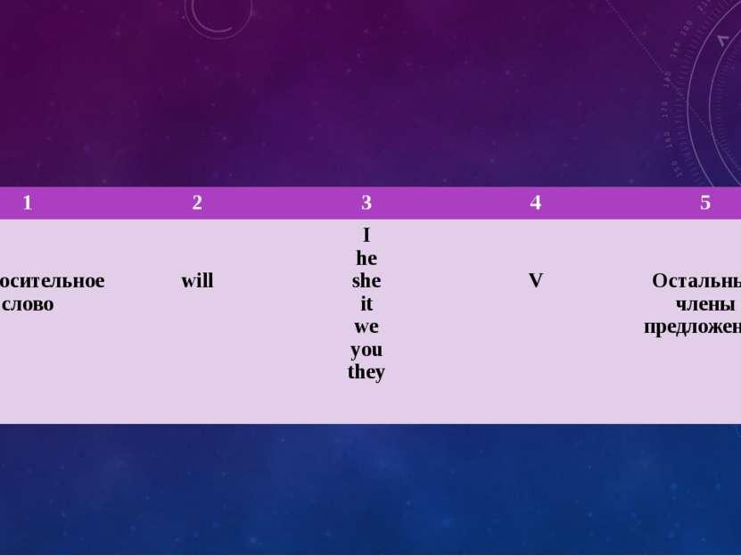 1 2 3 4 5 Вопросительное слово will I he she it we you they V Остальныечлены ...