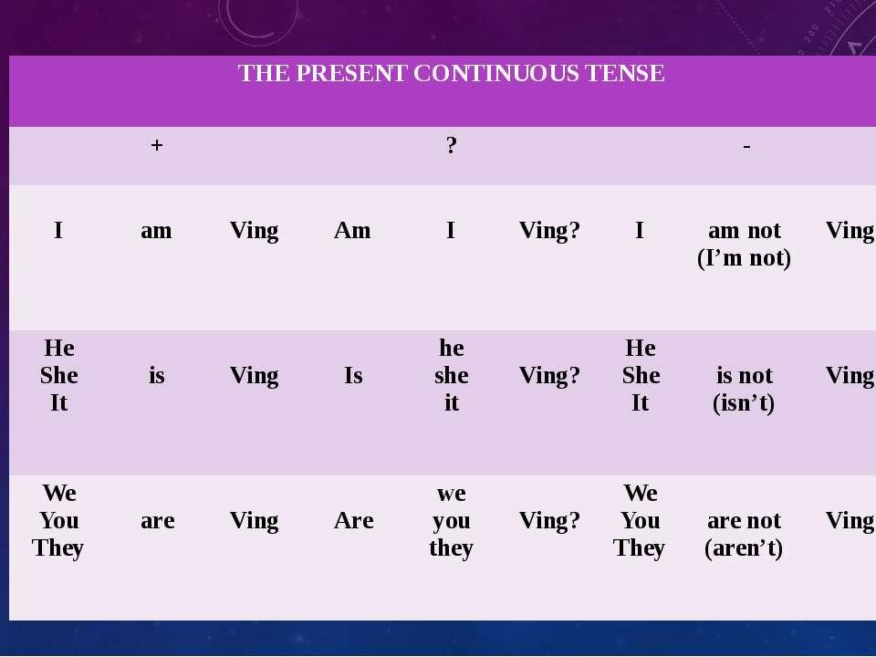 THEPRESENT CONTINUOUS TENSE + ? - I am Ving Am I Ving? I am not (I'm not) Vin...
