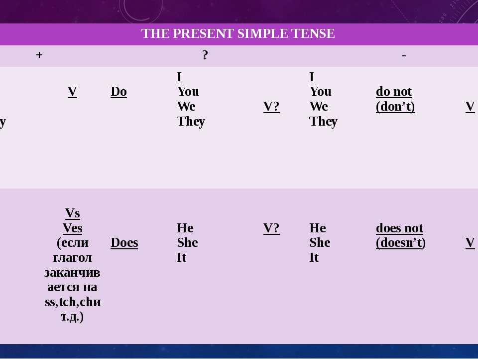 THEPRESENT SIMPLE TENSE + ? - I You We They V Do I You We They V? I You We Th...