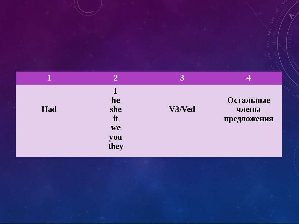 1 2 3 4 Had I he she it we you they V3/Ved Остальные члены предложения