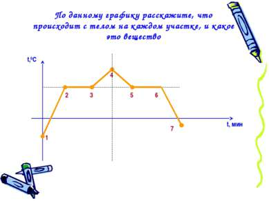 По данному графику расскажите, что происходит с телом на каждом участке, и ка...