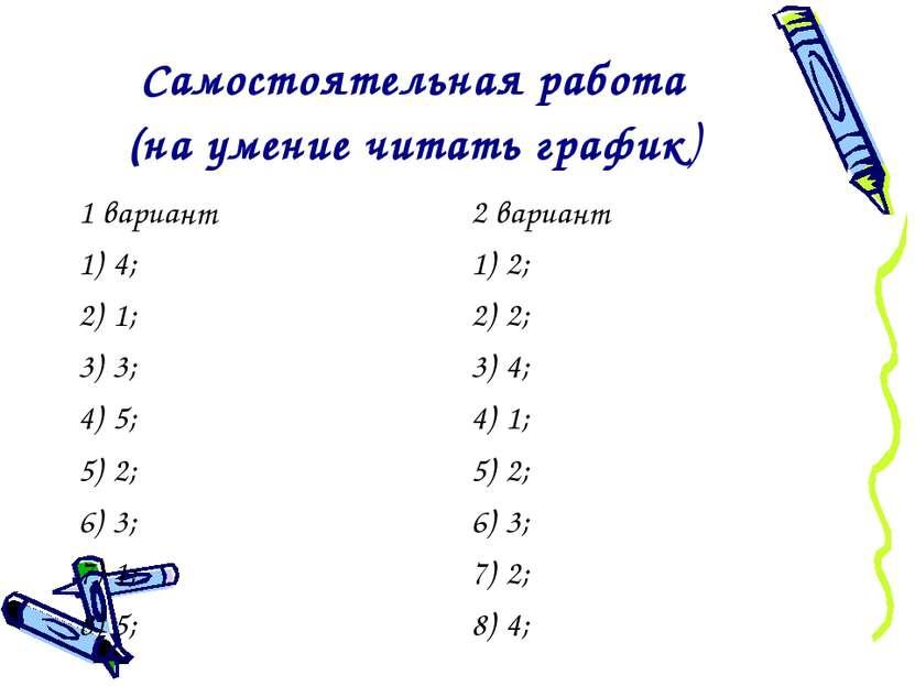 Самостоятельная работа (на умение читать график) 1 вариант 4; 1; 3; 5; 2; 3; ...