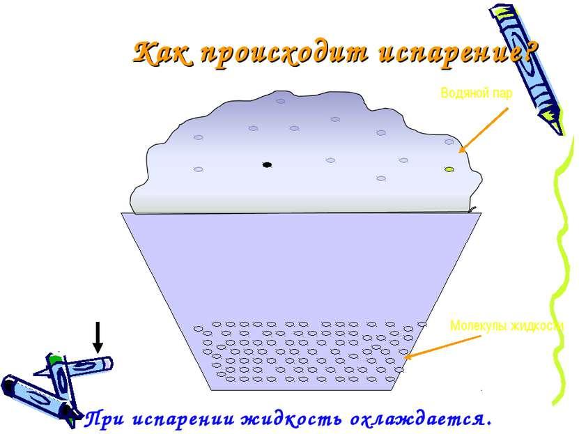Как происходит испарение? Водяной пар Молекулы жидкости При испарении жидкост...