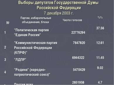 Выборы депутатов Государственной Думы Российской Федерации 7 декабря 2003 г. ...