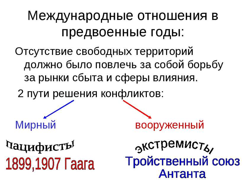 Международные отношения в предвоенные годы: Отсутствие свободных территорий д...