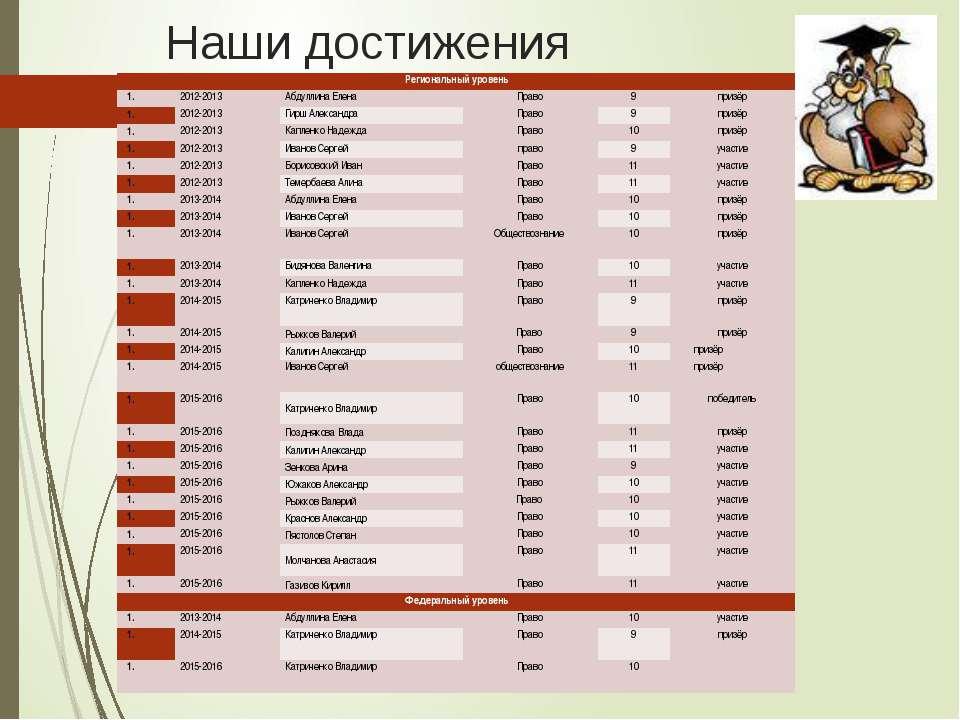 Наши достижения Региональный уровень  2012-2013 Абдуллина Елена Право 9 приз...