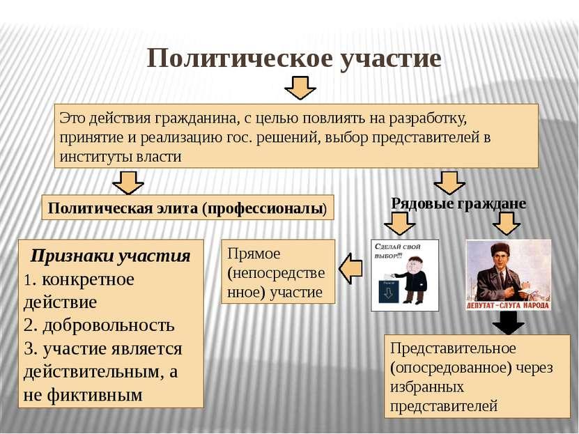 Политическое участие Это действия гражданина, с целью повлиять на разработку,...